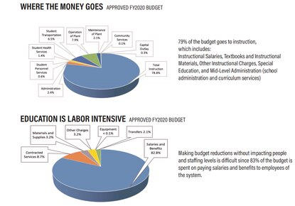 """A graph provided as part of the the """"Citizen's Guide to the Carroll County Public Schools Budget Process"""" for financial year 2021 shows a breakdown of spending for FY2020."""
