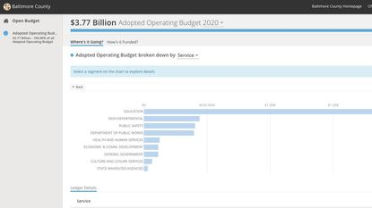 A screenshot of Baltimore County's open budget platform, available online.