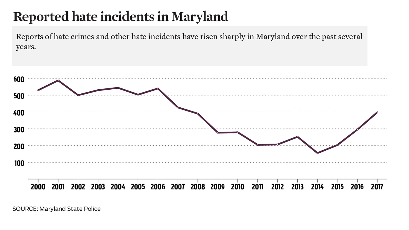 FBI report shows 17 percent spike in hate crimes nationwide