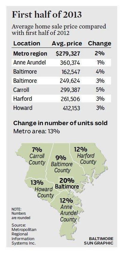 Home sales, first half of 2013
