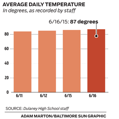 52 Baltimore County public schools do not have air conditioning. Staff at Dulaney High School recorded temperatures inside classrooms over four school days.
