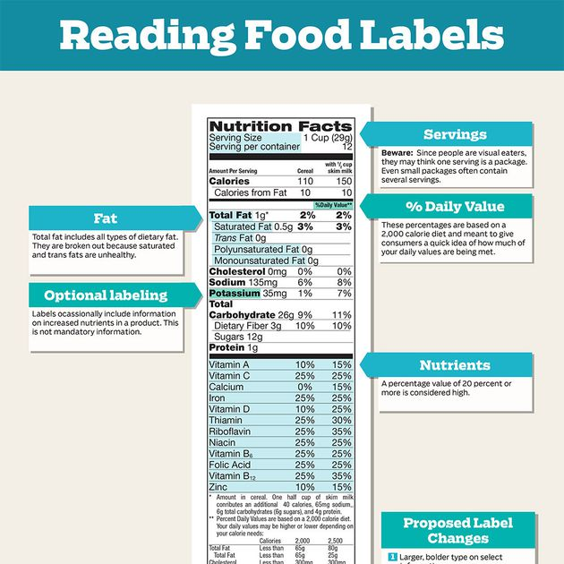 Why You Should Read Food Labels Carefully