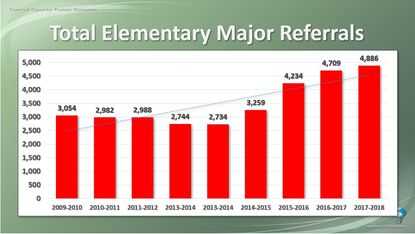 A graph presented by the Elementary Behavior Task Force to the Carroll County Board of Education shows the number of major referrals for behavior at the elementary level over 10 years.