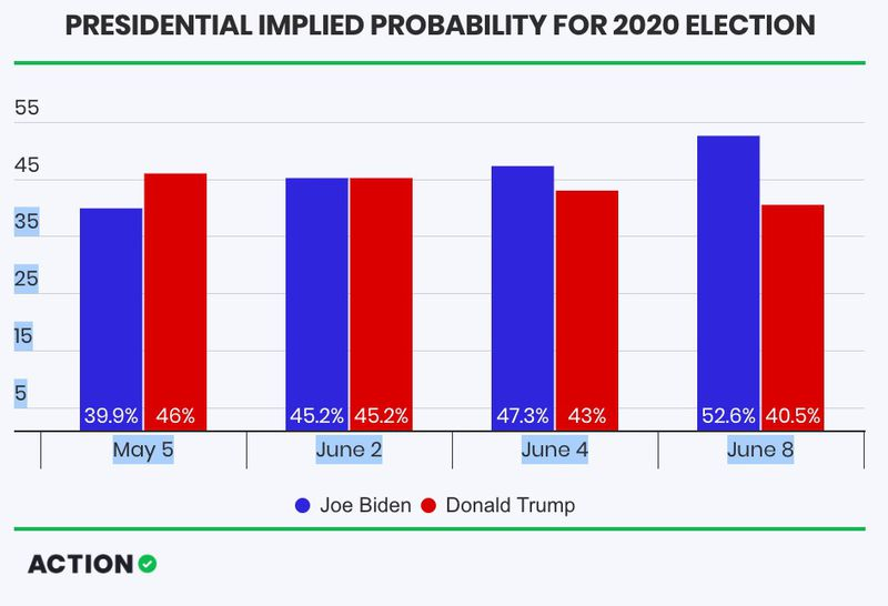 Betting odds presidential nomination timeline williams kerber betting odds