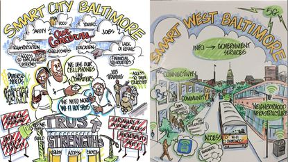Artist Lucinda Levine drew some of the responses to the city of Baltimore's smart cities study.