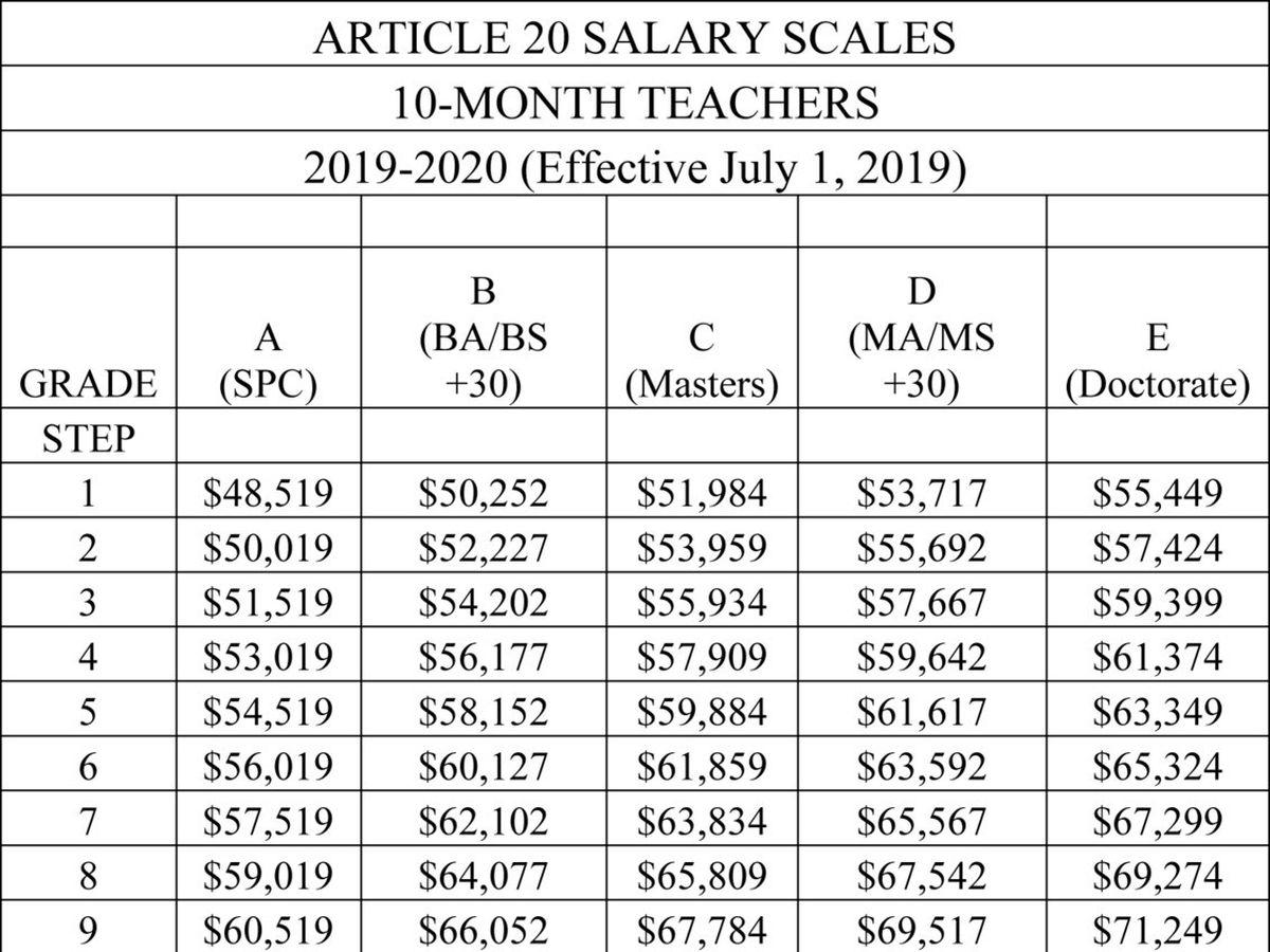In five years, starting teaching salaries in Howard will be $60,000