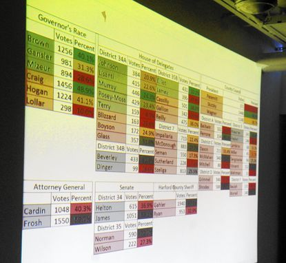 A projection screen at State Sen. and county executive candidate Barry Glassman headquarters in Bel Air shows turnout of various races in Tuesday's primary's election. Fewer than 25 percent of Harford's eligible voters participated in the election, mirroring the statewide turnout.