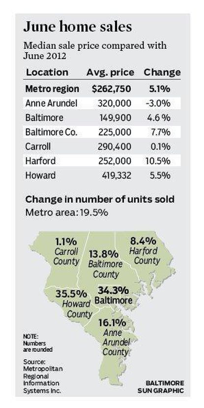 Baltimore-area home sales in June