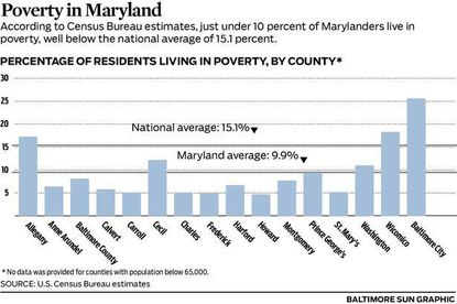 Baltimore has a high percentage of people living below the poverty line.
