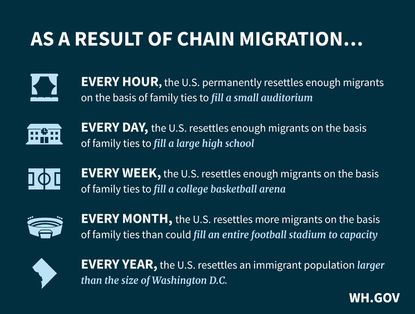 """The White House issued a chart to provide some context on """"chain migration."""" MUST CREDIT: Courtesy of The White House."""