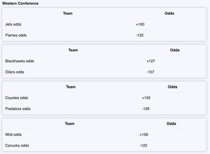 Historical betting lines nhl playoff understanding hockey betting lines