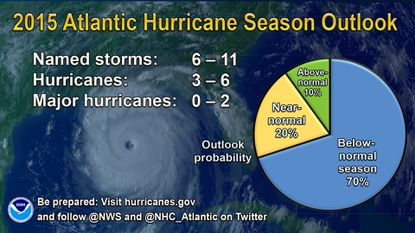 NOAA predicts below-normal hurricane season, but urges caution