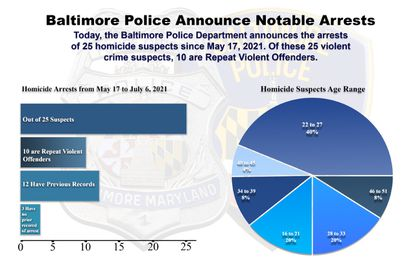 In a graphic provided to the news media on July 6, Baltimore police reported 25 arrests in city homicide cases since mid-May.