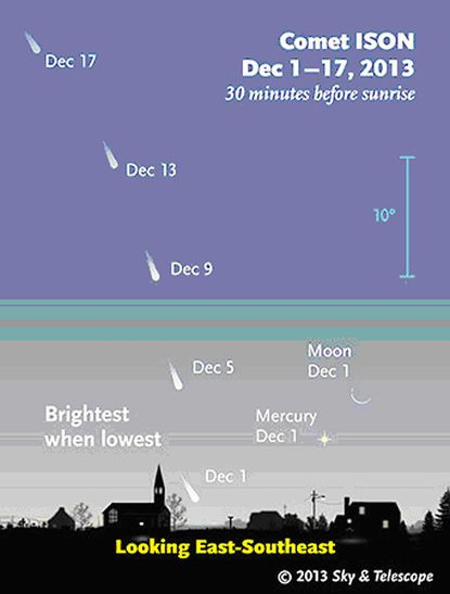 Star Points: Will Comet ISON Perform?