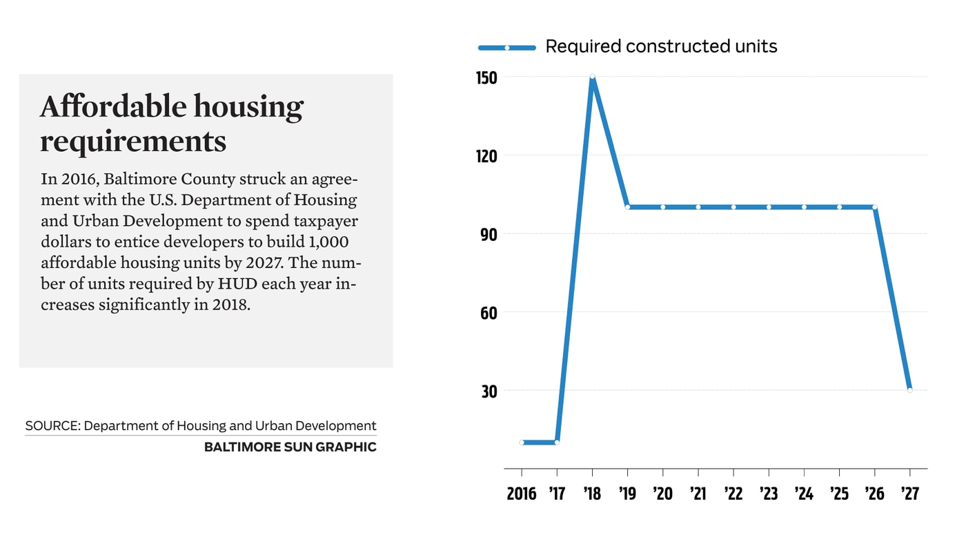 Affordable housing quota is increasing in Baltimore County  Will the
