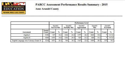 County schools PARCC scores reflect low state scores